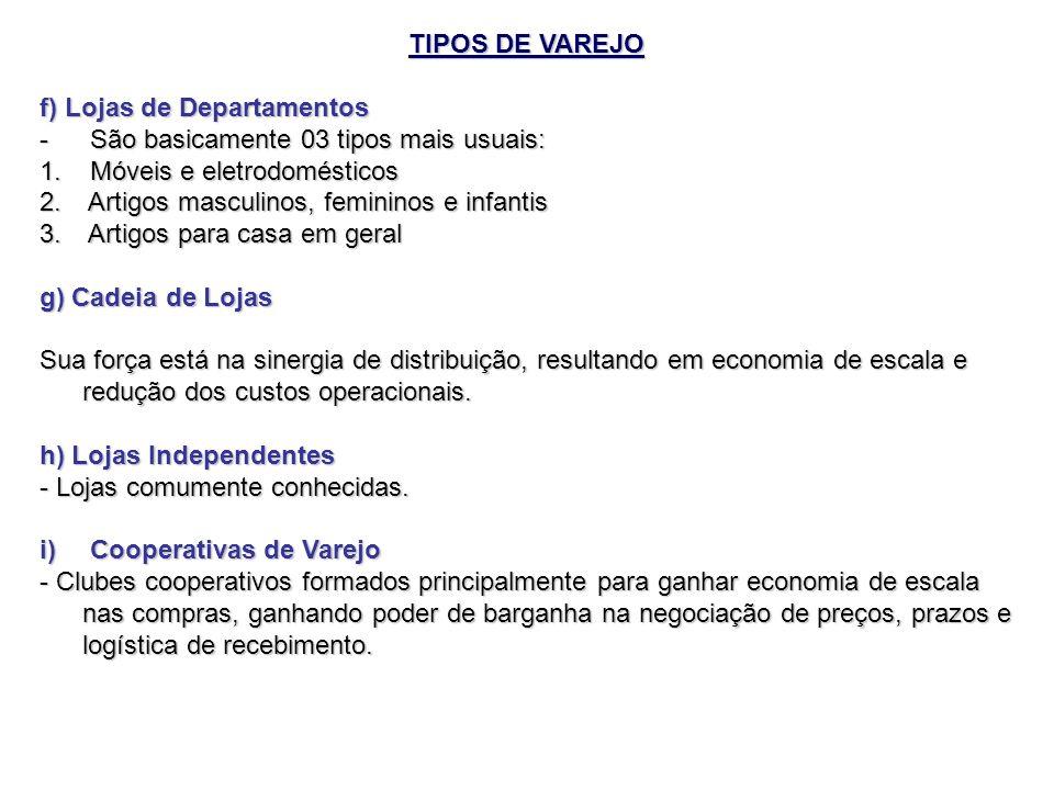 TIPOS DE VAREJO f) Lojas de Departamentos. São basicamente 03 tipos mais usuais: Móveis e eletrodomésticos.