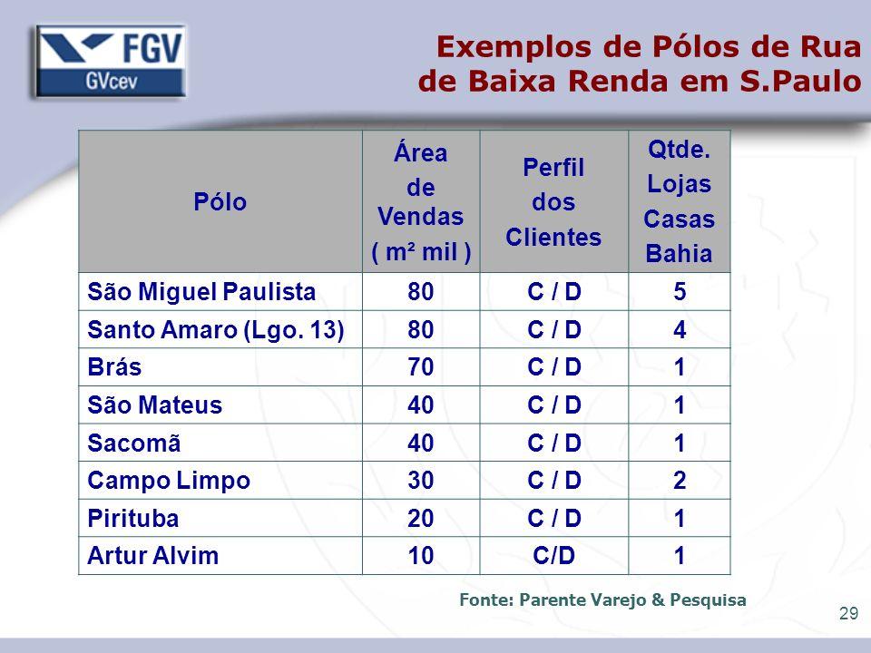 Fonte: Parente Varejo & Pesquisa