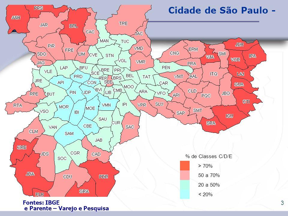 Cidade de São Paulo - Fontes: IBGE e Parente – Varejo e Pesquisa