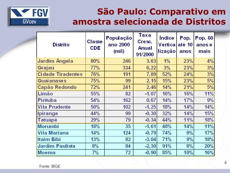 São Paulo: Comparativo em amostra selecionada de Distritos