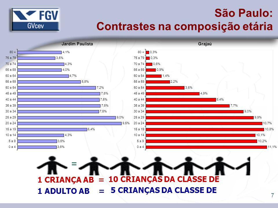 São Paulo: Contrastes na composição etária