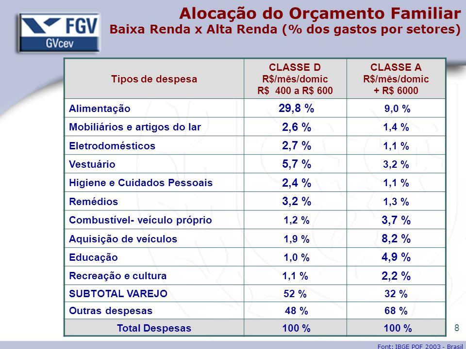 Alocação do Orçamento Familiar Baixa Renda x Alta Renda (% dos gastos por setores)