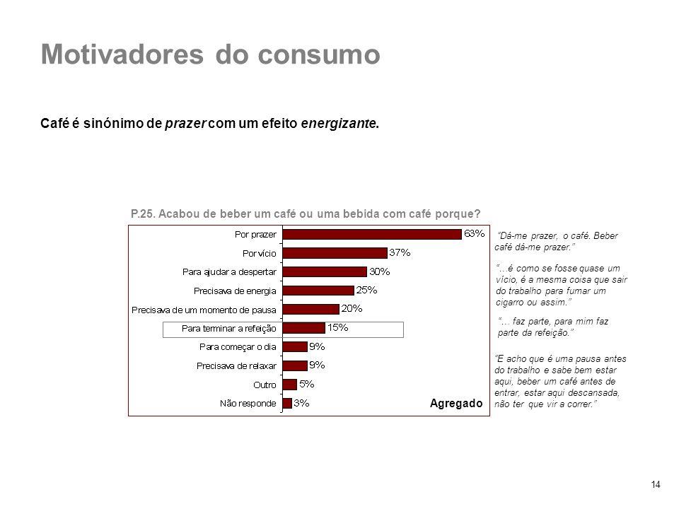 Motivadores do consumo