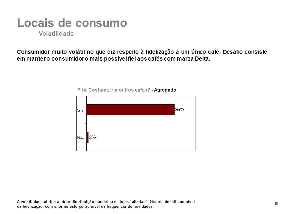 Volatilidade Locais de consumo