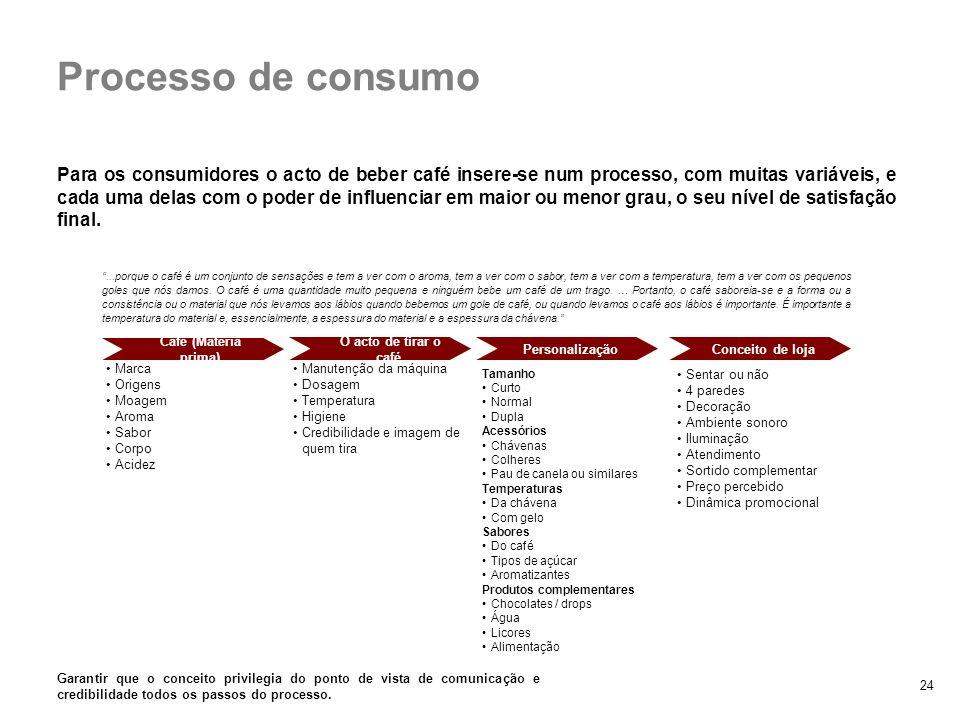 2. Padrões de consumo Processo de consumo.