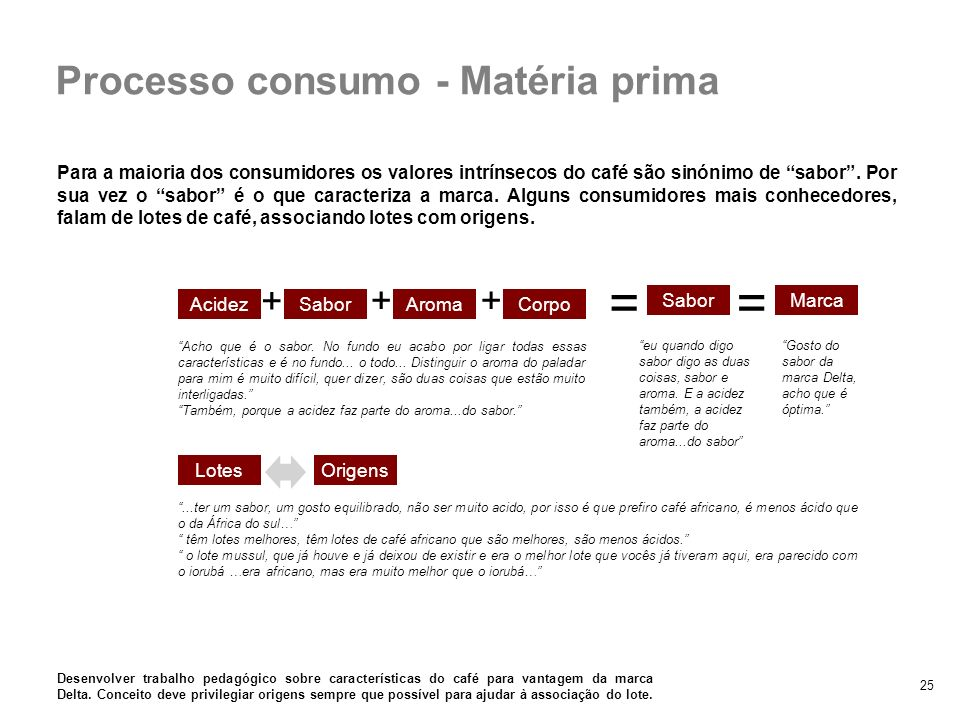 = = Processo consumo - Matéria prima + + +