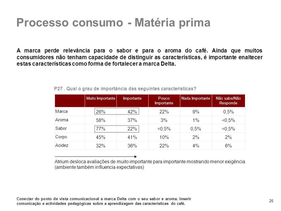 Processo consumo - Matéria prima