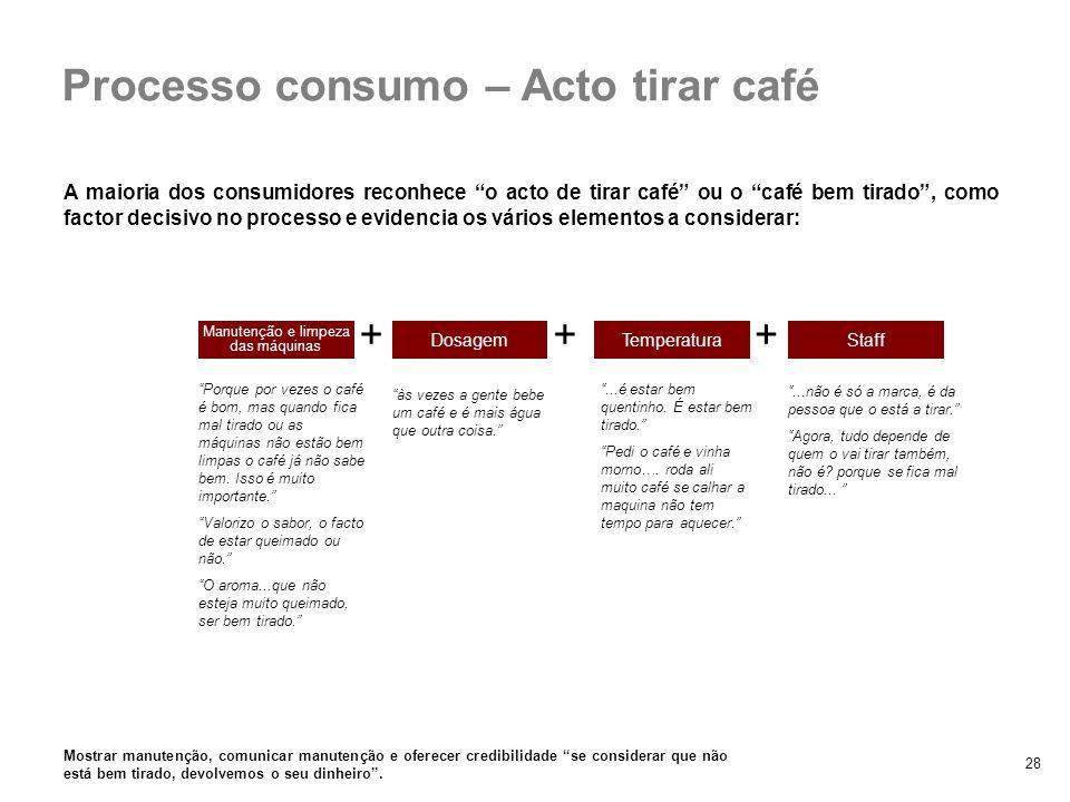 Processo consumo – Acto tirar café