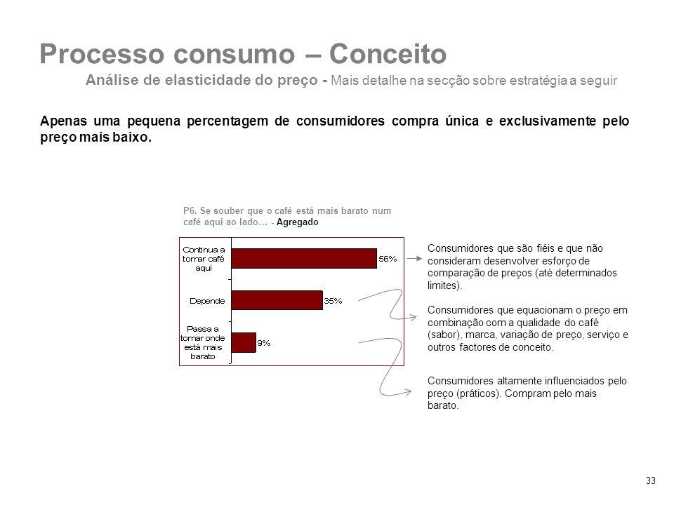 Processo consumo – Conceito