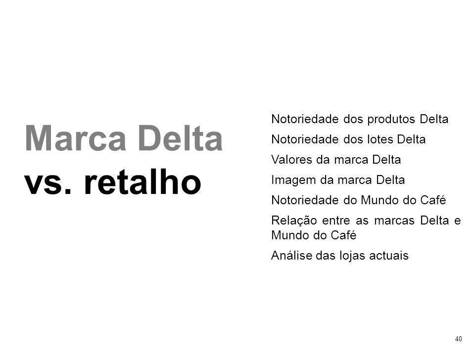 Marca Delta vs. retalho Notoriedade dos produtos Delta