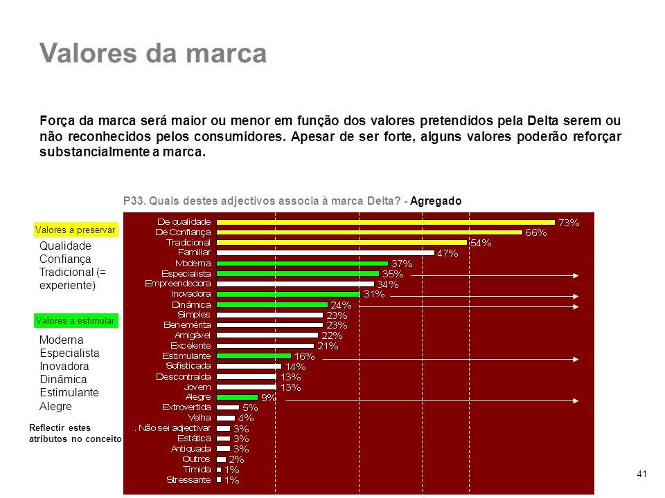 3. Marca Delta vs. retalho Valores da marca.