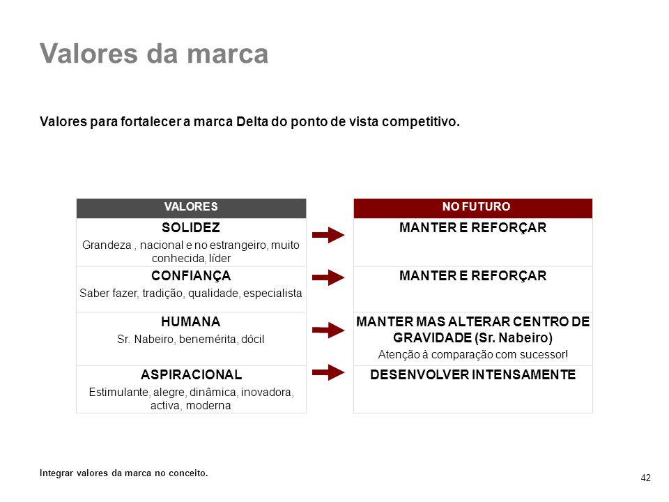 3. Marca Delta vs. retalho Valores da marca. Valores para fortalecer a marca Delta do ponto de vista competitivo.