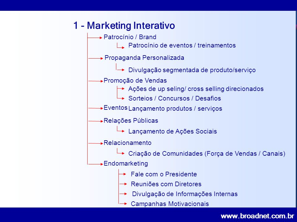 1 - Marketing Interativo