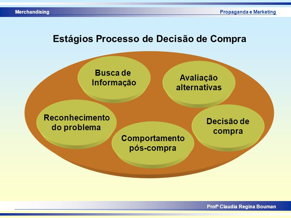 Estágios Processo de Decisão de Compra