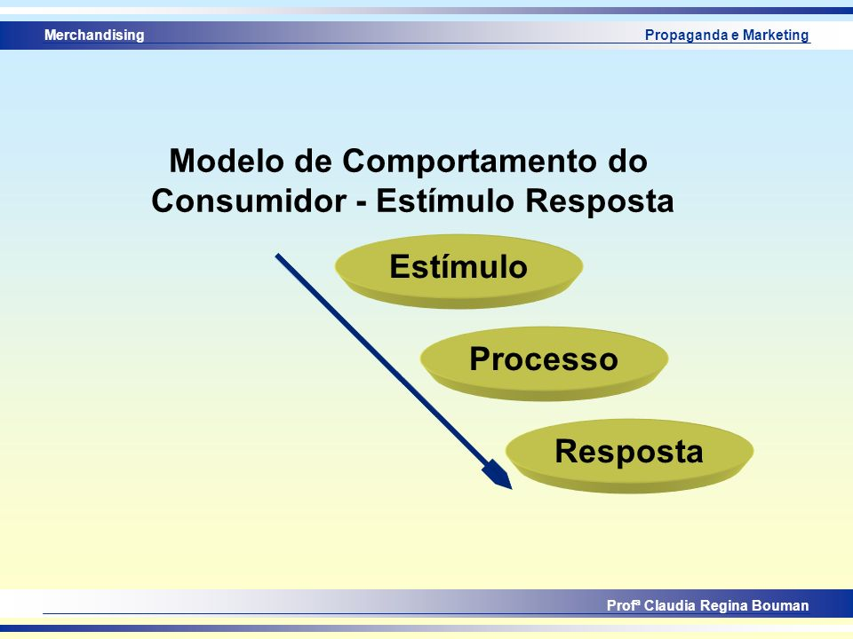Modelo de Comportamento do Consumidor - Estímulo Resposta