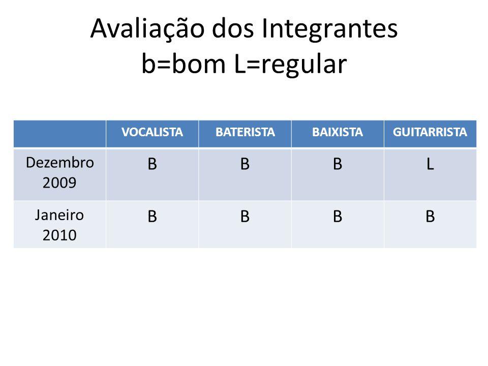 Avaliação dos Integrantes b=bom L=regular