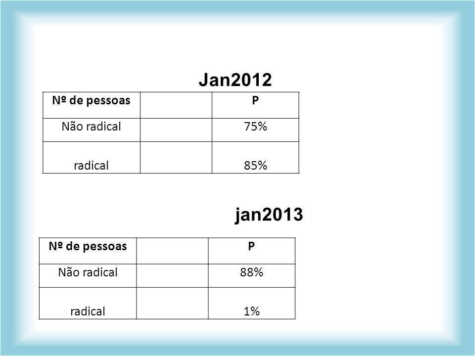 Jan2012 jan2013 Nº de pessoas P Não radical 75% radical 85%