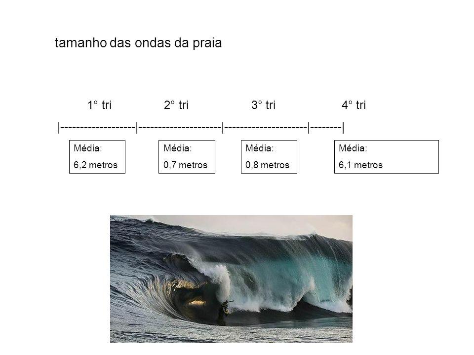 tamanho das ondas da praia