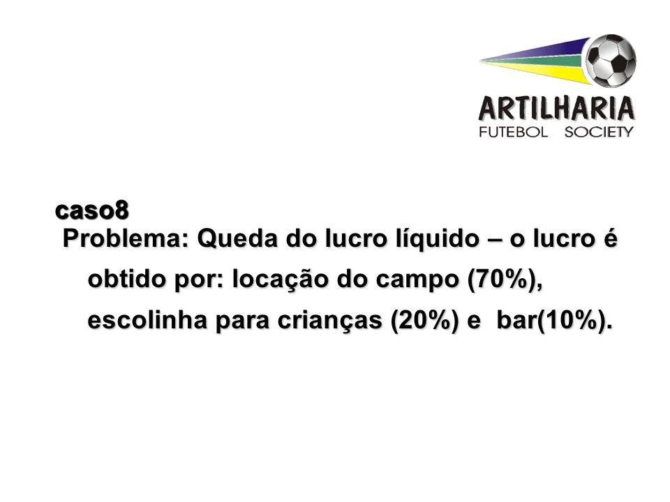 Problema: Queda do lucro líquido – o lucro é obtido por: locação do campo (70%), escolinha para crianças (20%) e bar(10%).