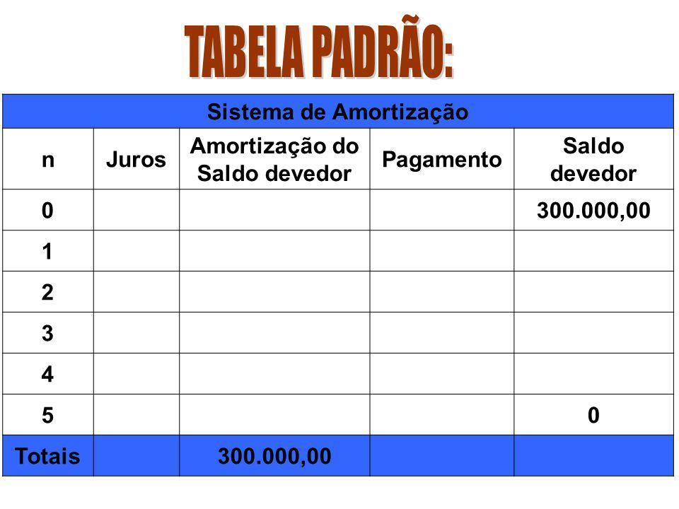 Sistema de Amortização Amortização do Saldo devedor