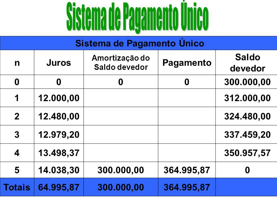 Sistema de Pagamento Único Amortização do Saldo devedor