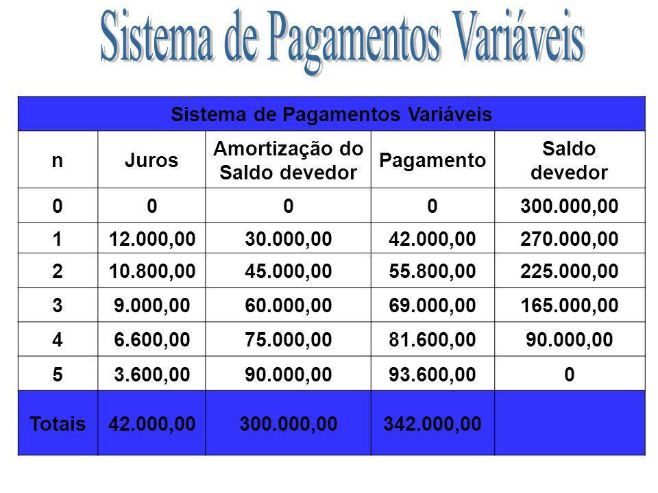 Sistema de Pagamentos Variáveis Amortização do Saldo devedor