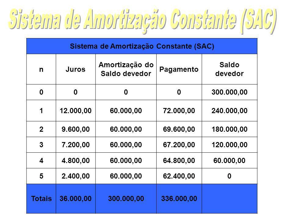 Sistema de Amortização Constante (SAC) Amortização do Saldo devedor
