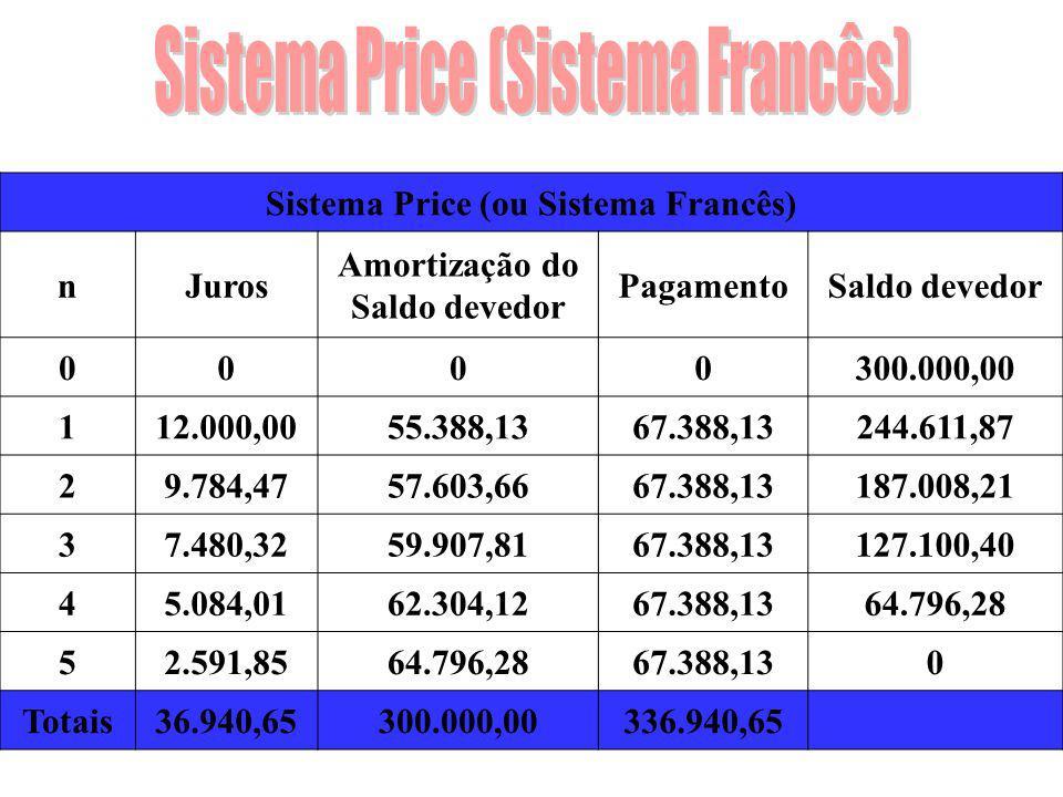Sistema Price (ou Sistema Francês) Amortização do Saldo devedor