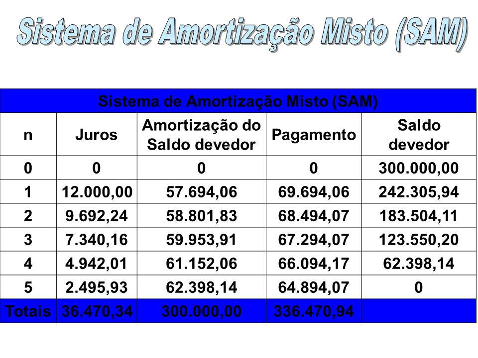 Sistema de Amortização Misto (SAM) Amortização do Saldo devedor