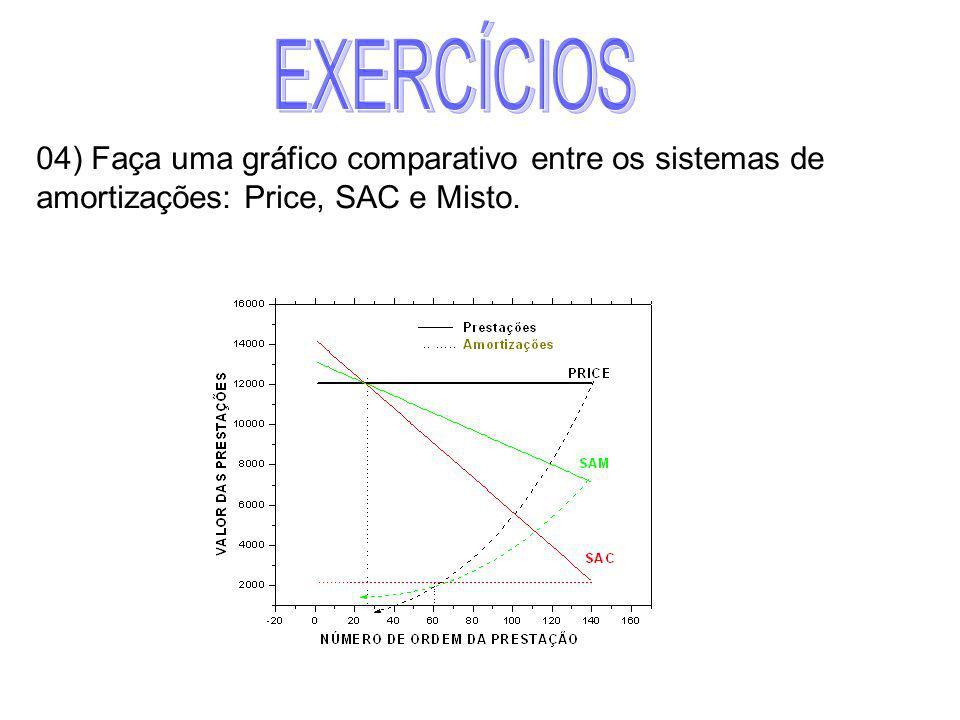 EXERCÍCIOS 04) Faça uma gráfico comparativo entre os sistemas de amortizações: Price, SAC e Misto.