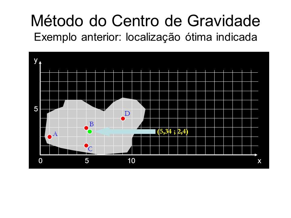 Método do Centro de Gravidade Exemplo anterior: localização ótima indicada