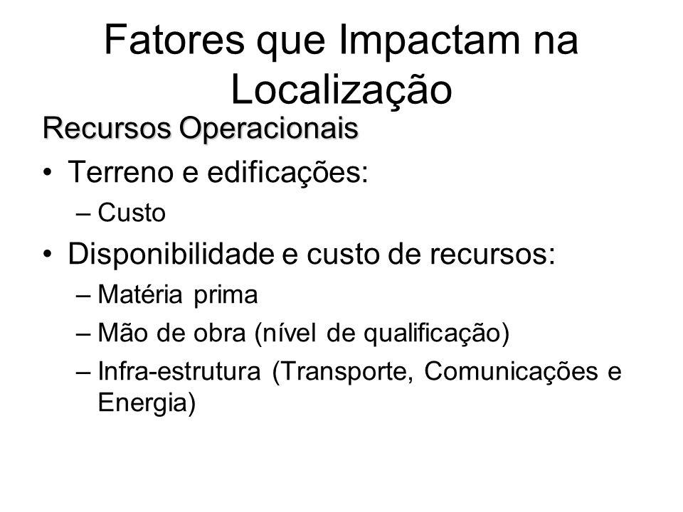 Fatores que Impactam na Localização