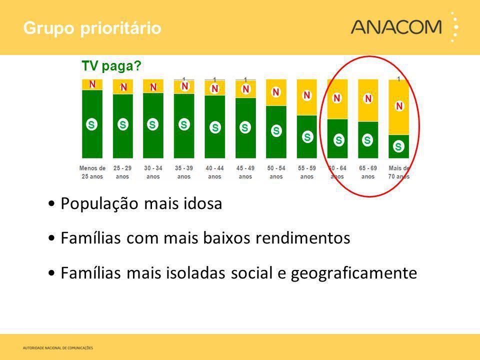 Famílias com mais baixos rendimentos