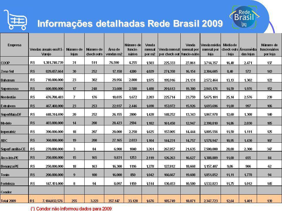 Informações detalhadas Rede Brasil 2009