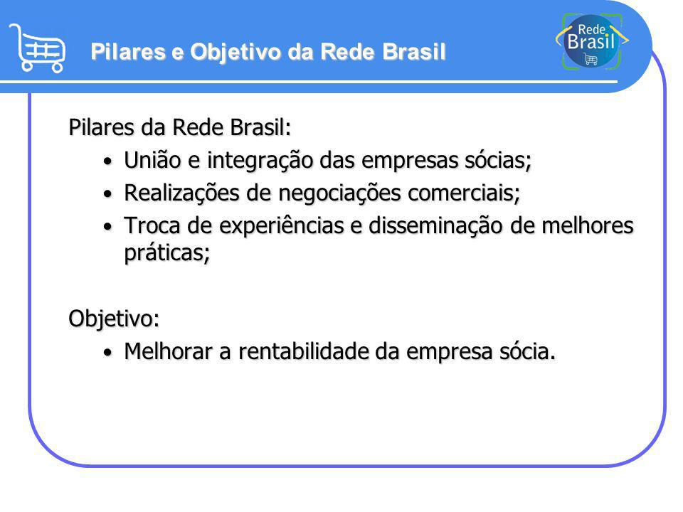 Pilares e Objetivo da Rede Brasil