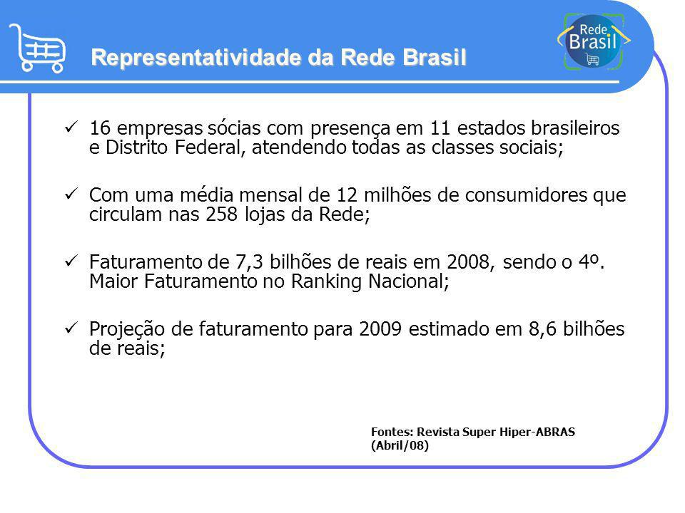 Representatividade da Rede Brasil