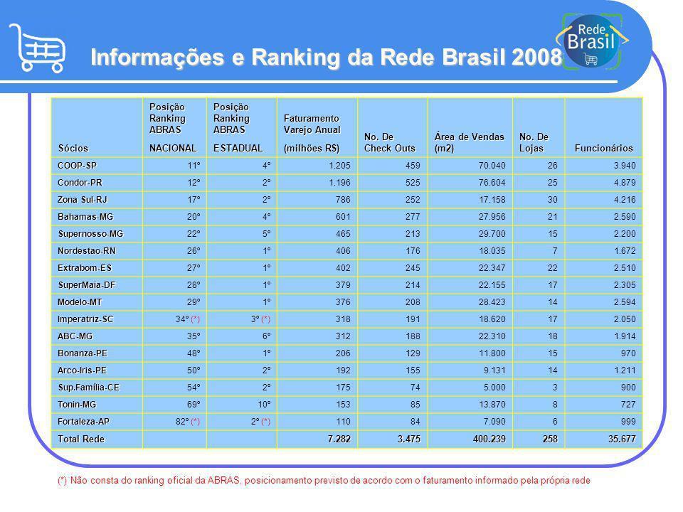 Informações e Ranking da Rede Brasil 2008