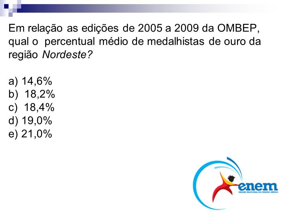 Em relação as edições de 2005 a 2009 da OMBEP, qual o percentual médio de medalhistas de ouro da região Nordeste a) 14,6% b) 18,2% c) 18,4% d) 19,0% e) 21,0%