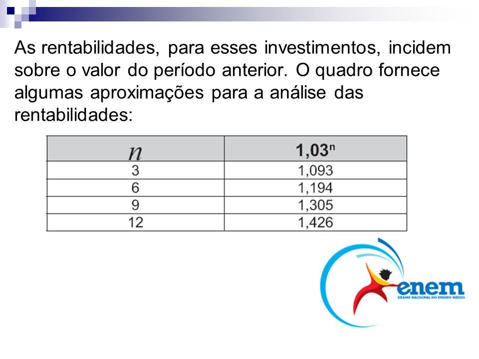 As rentabilidades, para esses investimentos, incidem sobre o valor do período anterior. O quadro fornece algumas aproximações para a análise das rentabilidades: