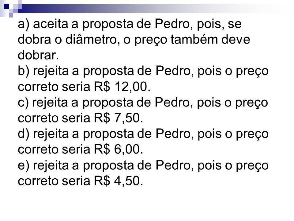 a) aceita a proposta de Pedro, pois, se dobra o diâmetro, o preço também deve dobrar.