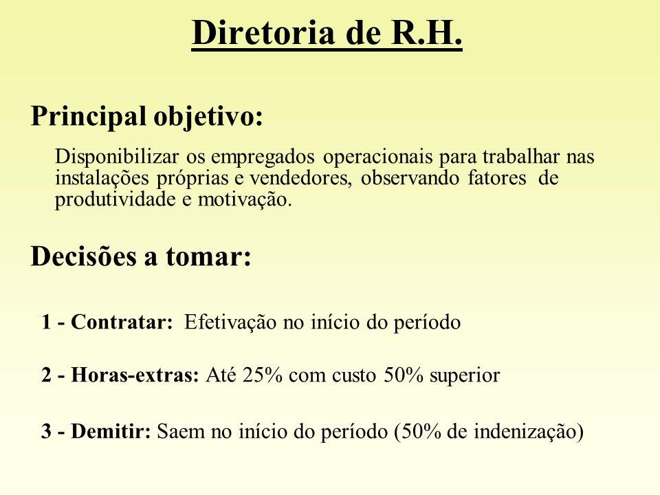 Diretoria de R.H. Principal objetivo: Decisões a tomar: