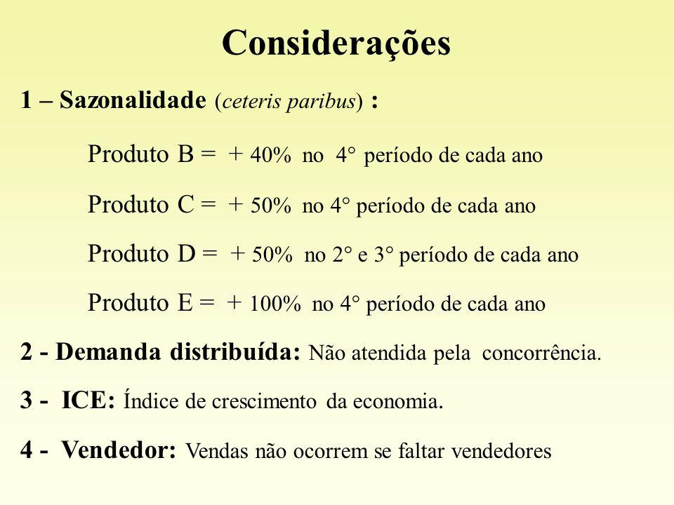 Considerações 1 – Sazonalidade (ceteris paribus) :