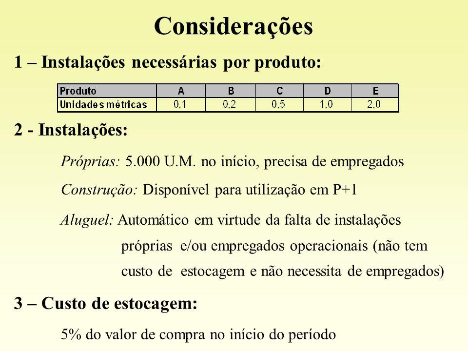 Considerações 1 – Instalações necessárias por produto: