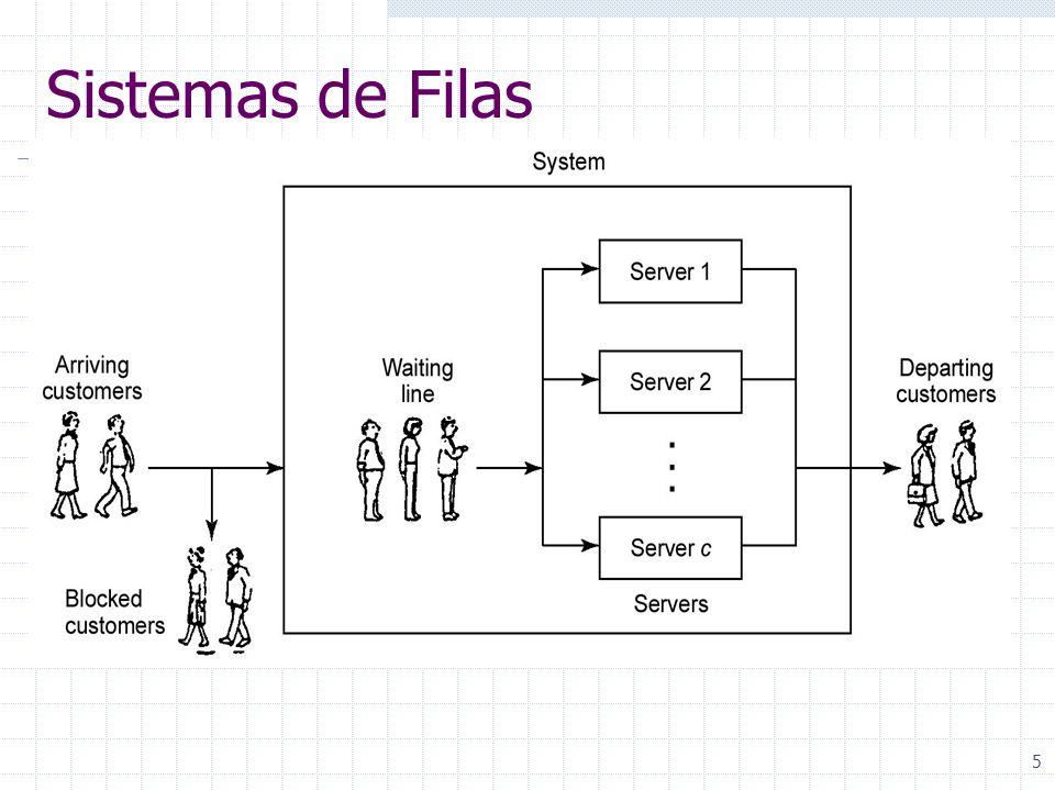 Sistemas de Filas