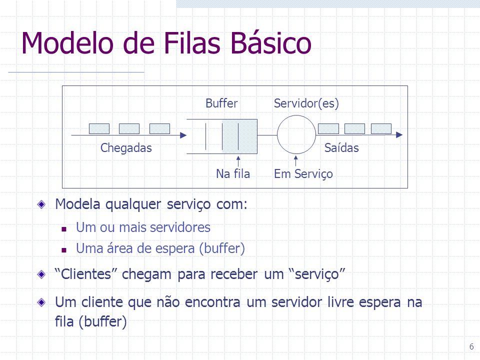 Modelo de Filas Básico Modela qualquer serviço com: