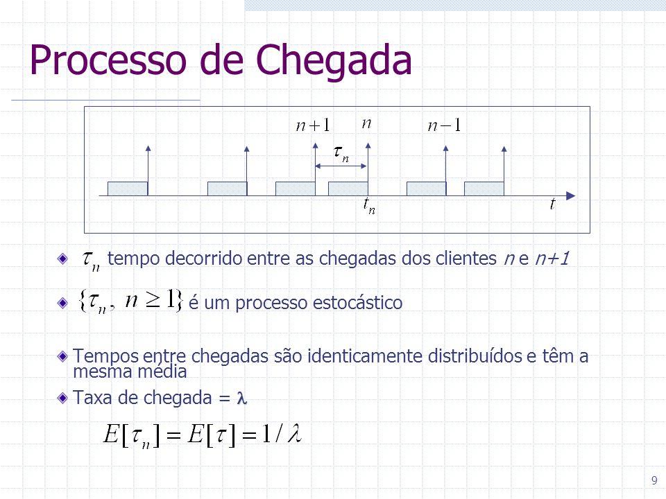 Processo de Chegada tempo decorrido entre as chegadas dos clientes n e n+1. é um processo estocástico.