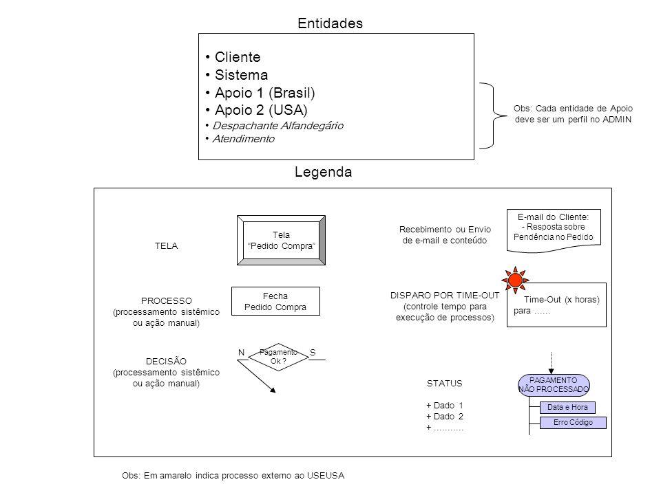 Entidades Cliente Sistema Apoio 1 (Brasil) Apoio 2 (USA) Legenda