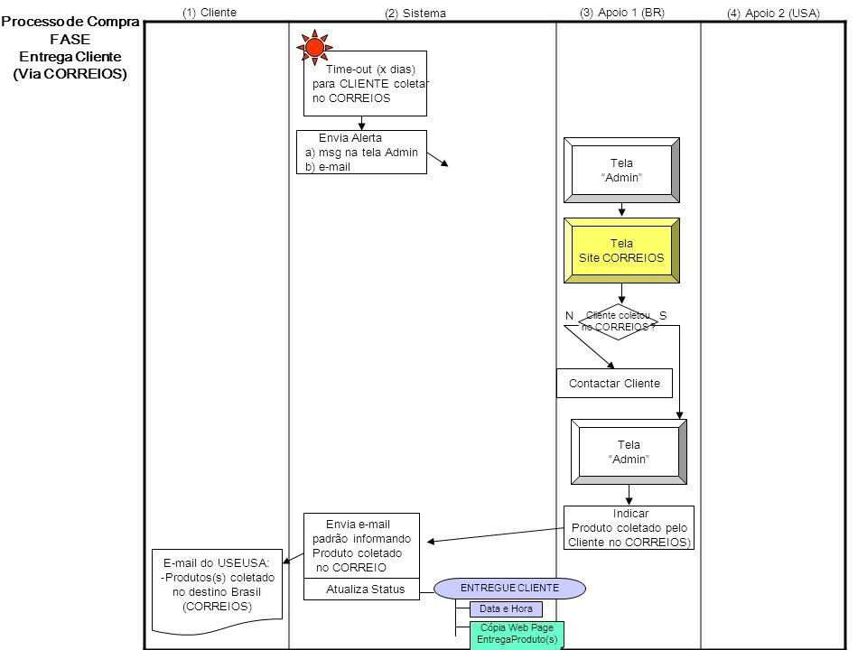 Processo de Compra FASE Entrega Cliente (Via CORREIOS)