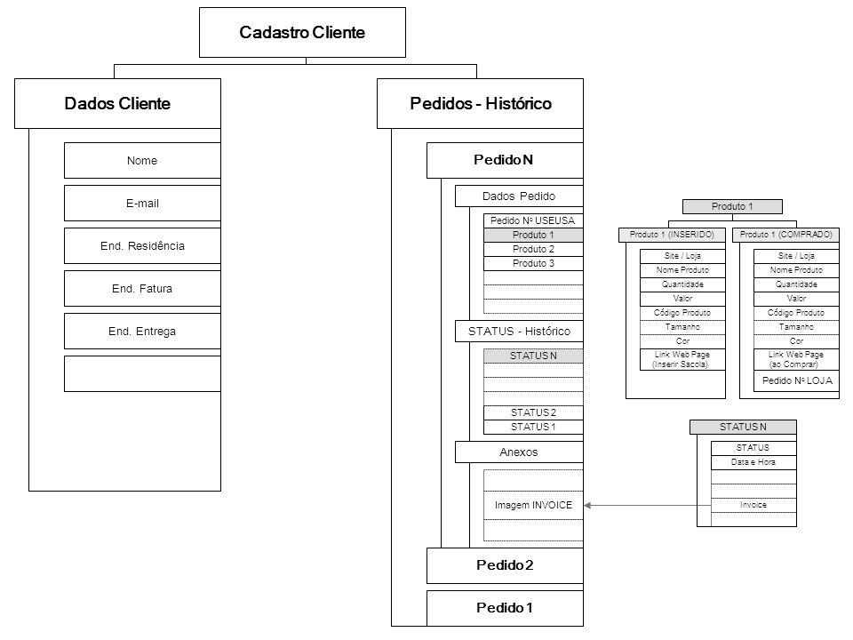 Cadastro Cliente Dados Cliente Pedidos - Histórico