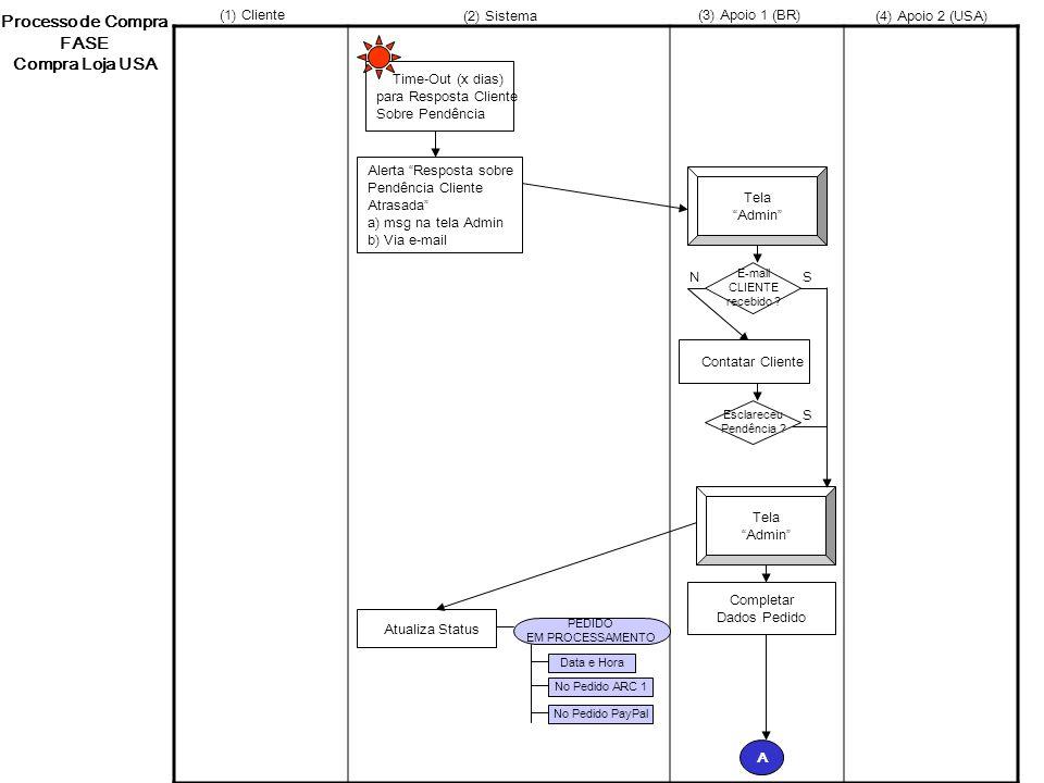 Processo de Compra FASE Compra Loja USA